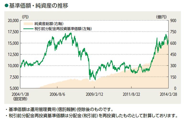 ニッセイ日経225インデックスファンドの基準価格と純資産の推移