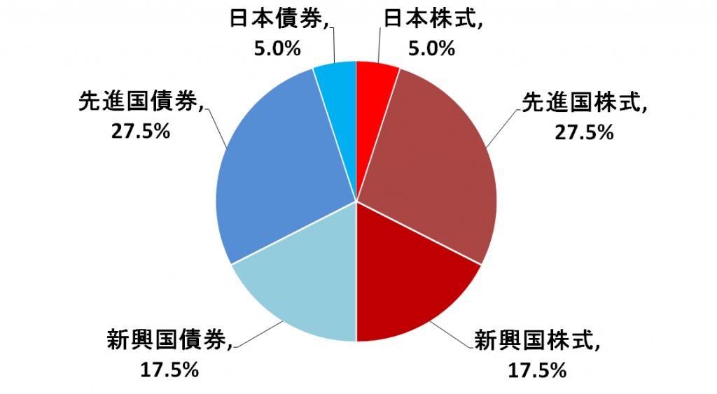 %e4%b8%96%e7%95%8c%e7%b5%8c%e6%b8%88%e3%82%a4%e3%83%b3%e3%83%87%e3%83%83%e3%82%af%e3%82%b9%e8%b3%87%e7%94%a3%e9%85%8d%e5%88%86