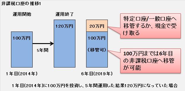 非課税口座の推移1