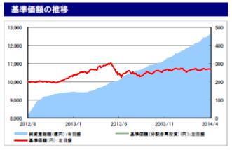 コア投資戦略ファンド(安定型)