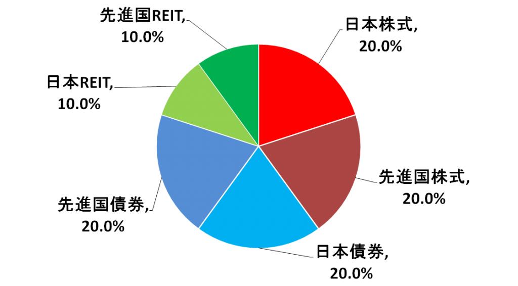 sbi%e8%b3%87%e7%94%a3%e8%a8%ad%e8%a8%88%e3%83%95%e3%82%a1%e3%83%b3%e3%83%89