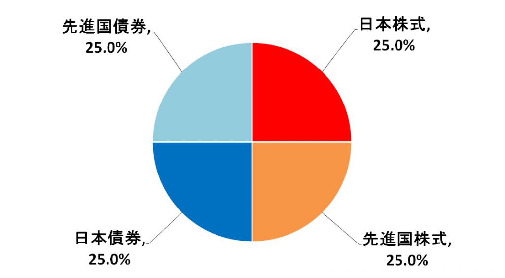%e3%83%8b%e3%83%83%e3%82%bb%e3%82%a4%e3%83%90%e3%83%a9%e3%83%b3%e3%82%b9%e8%b3%87%e7%94%a3%e9%85%8d%e5%88%86
